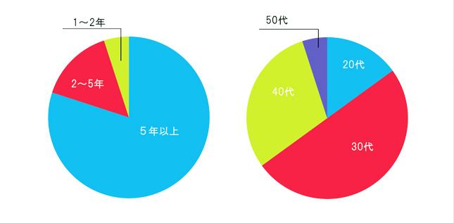 在職年齢層グラフ